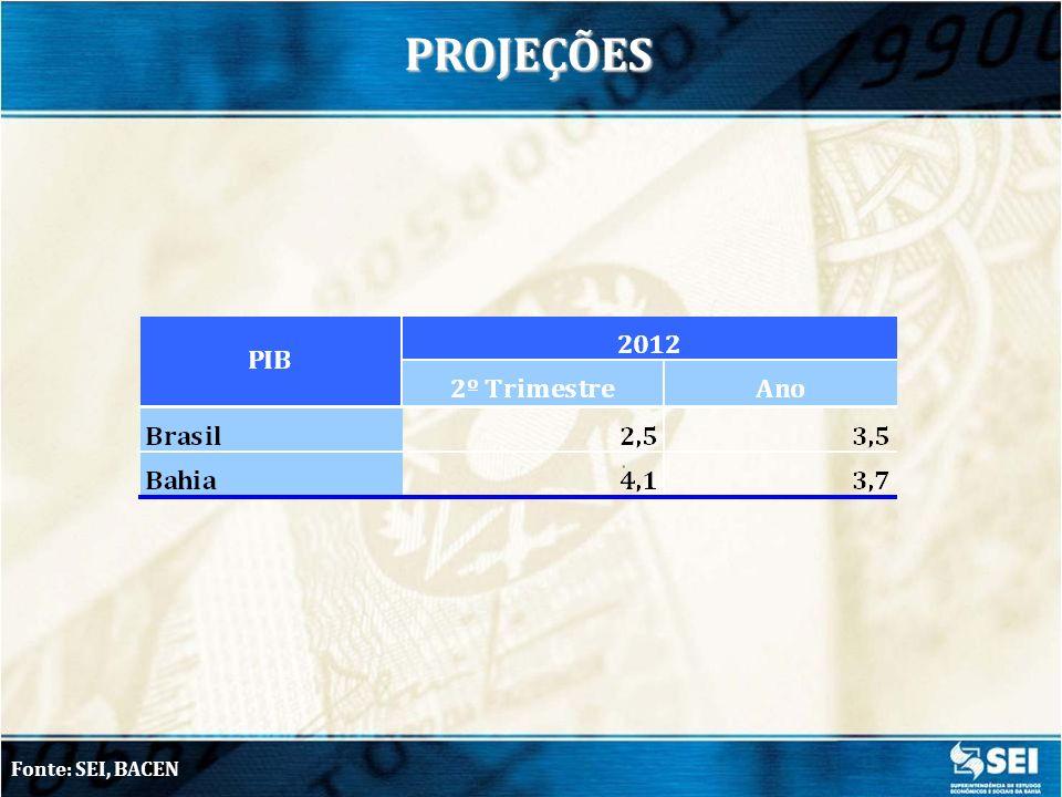 CONTATOS SEI Coordenação de Contas Regionais (COREF) E-mail: joaopaulo@sei.ba.gov.br dveloso@sei.ba.gov.br