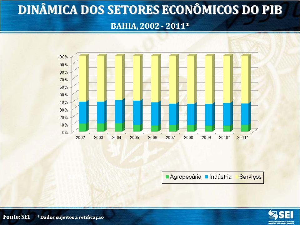 Fonte: SEI/ IBGE * Dados sujeitos a retificação Com ajuste sazonal 1º tri 2012/ 4º tri 2011 1,7% VARIAÇÃO DO TRIMESTRE EM RELAÇÃO AO MESMO TRIMESTRE DO ANO ANTERIOR BAHIA, 2012*
