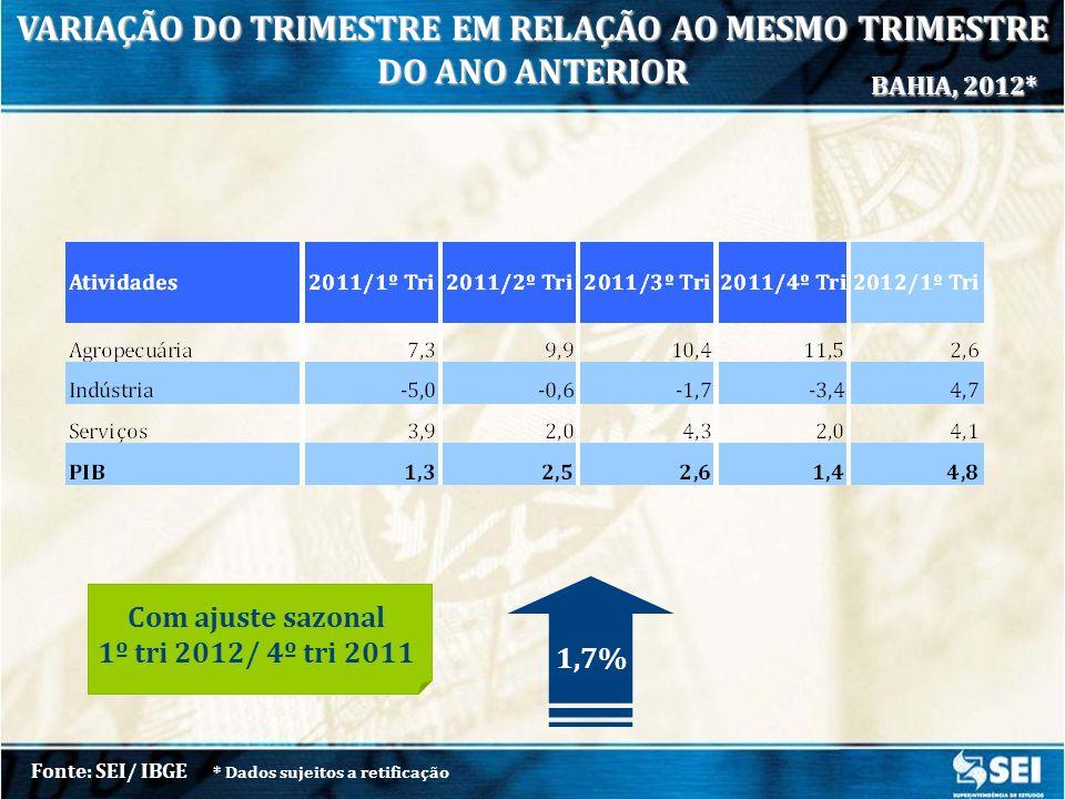 TAXA DE CRESCIMENTO 1º Tri 12/ 1º Tri 11 Fonte: SEI/ IBGE * Dados sujeitos a retificação