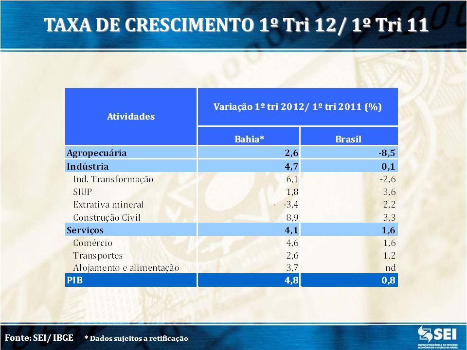 VA, IMPOSTOS e PIB – 1º TRIMESTRE/ 2012* Fonte: SEI/ IBGE * Dados sujeitos a retificação