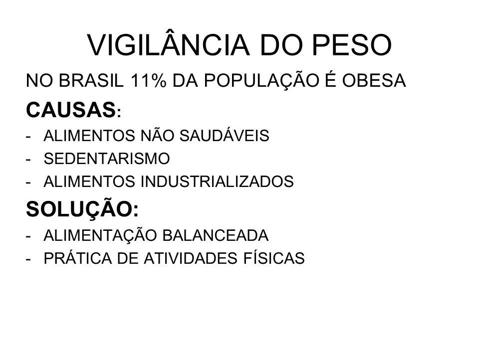 VIGILÂNCIA DO PESO NO BRASIL 11% DA POPULAÇÃO É OBESA CAUSAS : -ALIMENTOS NÃO SAUDÁVEIS -SEDENTARISMO -ALIMENTOS INDUSTRIALIZADOS SOLUÇÃO: -ALIMENTAÇÃO BALANCEADA -PRÁTICA DE ATIVIDADES FÍSICAS