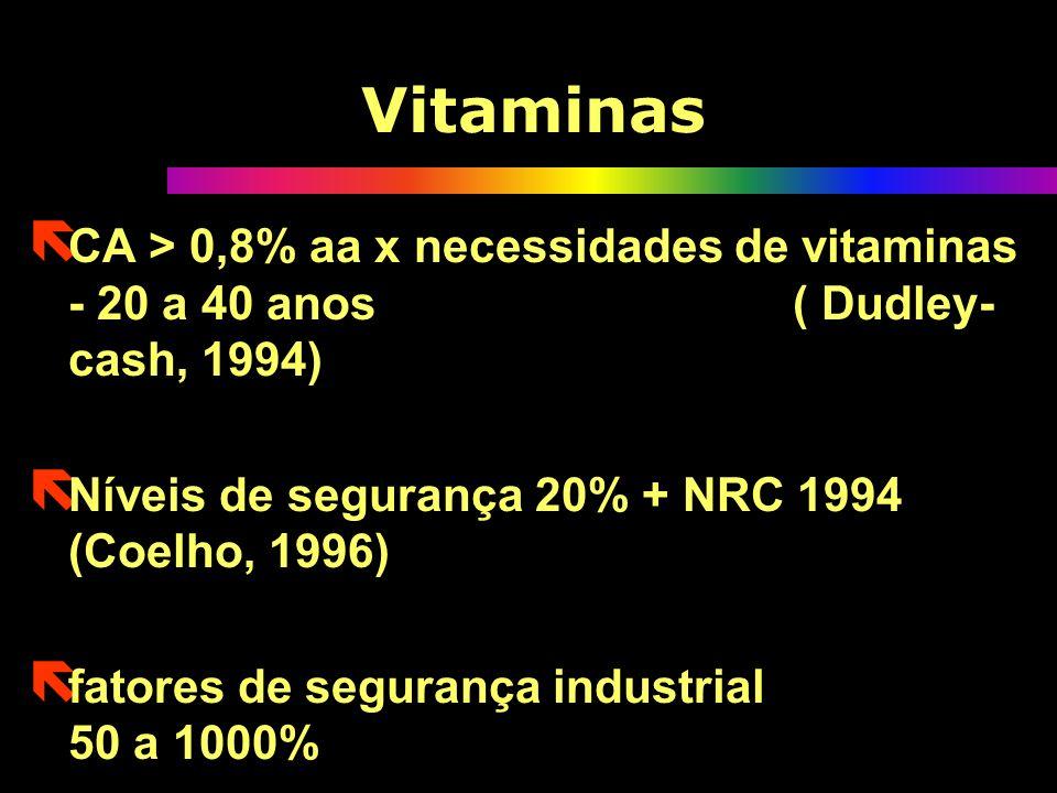Vitaminas ë CA > 0,8% aa x necessidades de vitaminas - 20 a 40 anos ( Dudley- cash, 1994) ë Níveis de segurança 20% + NRC 1994 (Coelho, 1996) ë fatores de segurança industrial 50 a 1000% ë CA > 0,8% aa x necessidades de vitaminas - 20 a 40 anos ( Dudley- cash, 1994) ë Níveis de segurança 20% + NRC 1994 (Coelho, 1996) ë fatores de segurança industrial 50 a 1000%