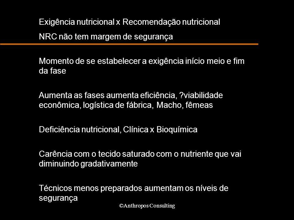 ©Anthropos Consulting Exigência nutricional x Recomendação nutricional NRC não tem margem de segurança Momento de se estabelecer a exigência início me