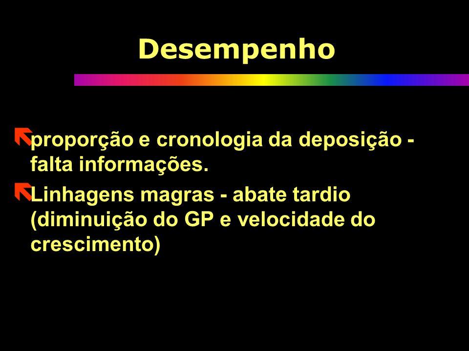 Desempenho ë proporção e cronologia da deposição - falta informações.
