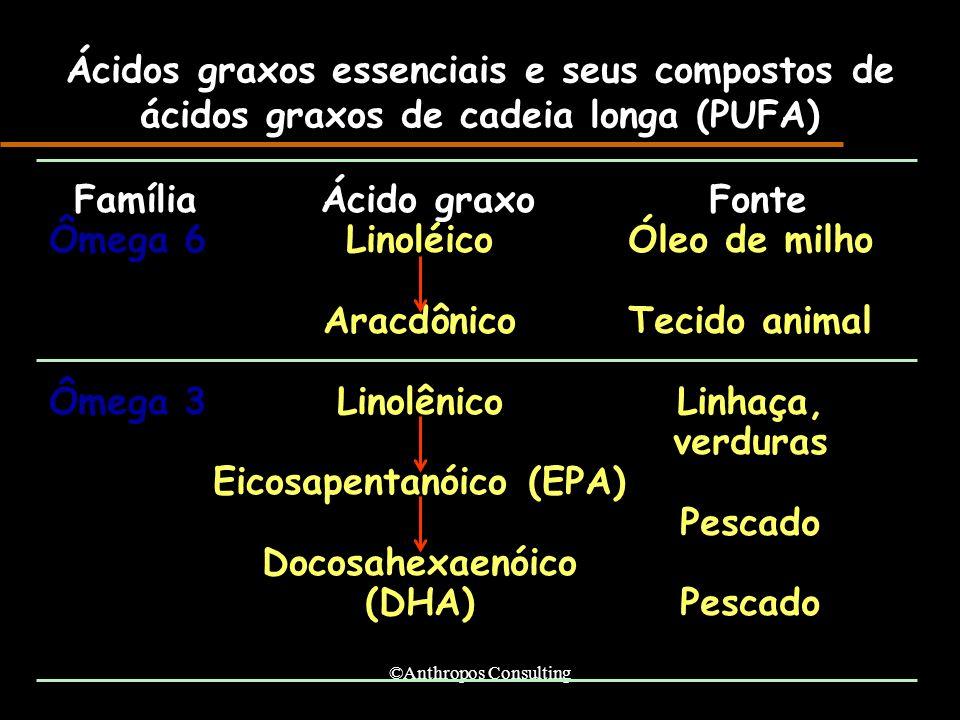 ©Anthropos Consulting Ácidos graxos essenciais e seus compostos de ácidos graxos de cadeia longa (PUFA) Família Ômega 6 Ômega 3 Ácido graxo Linoléico