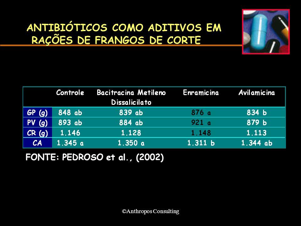 ©Anthropos Consulting ANTIBIÓTICOS COMO ADITIVOS EM RAÇÕES DE FRANGOS DE CORTE FONTE: PEDROSO et al., (2002)