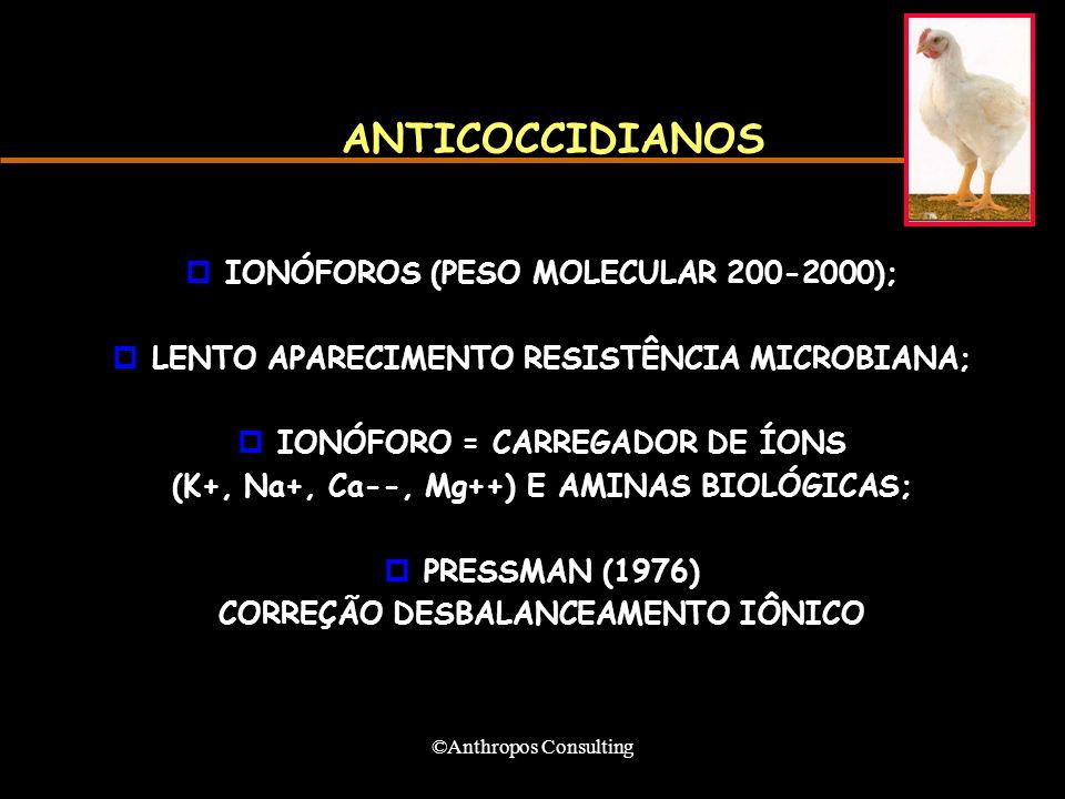 ©Anthropos Consulting ANTICOCCIDIANOS pIONÓFOROS (PESO MOLECULAR 200-2000); pLENTO APARECIMENTO RESISTÊNCIA MICROBIANA; pIONÓFORO = CARREGADOR DE ÍONS