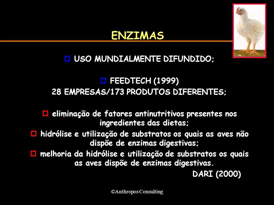 ©Anthropos Consulting ENZIMAS pUSO MUNDIALMENTE DIFUNDIDO; pFEEDTECH (1999) 28 EMPRESAS/173 PRODUTOS DIFERENTES; peliminação de fatores antinutritivos
