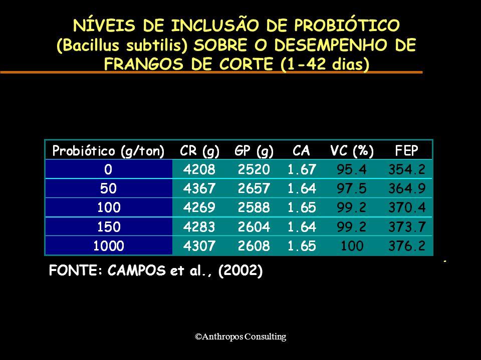 ©Anthropos Consulting NÍVEIS DE INCLUSÃO DE PROBIÓTICO (Bacillus subtilis) SOBRE O DESEMPENHO DE FRANGOS DE CORTE (1-42 dias). FONTE: CAMPOS et al., (