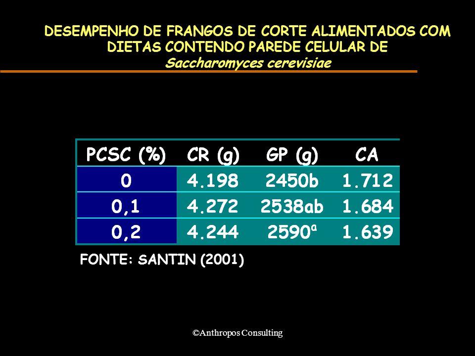 ©Anthropos Consulting DESEMPENHO DE FRANGOS DE CORTE ALIMENTADOS COM DIETAS CONTENDO PAREDE CELULAR DE Saccharomyces cerevisiae FONTE: SANTIN (2001)