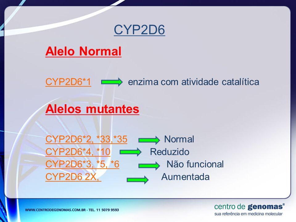 Alelo Normal CYP2D6*1 enzima com atividade catalítica Alelos mutantes CYP2D6*2, *33,*35 Normal CYP2D6*4, *10 Reduzido CYP2D6*3, *5, *6 Não funcional C