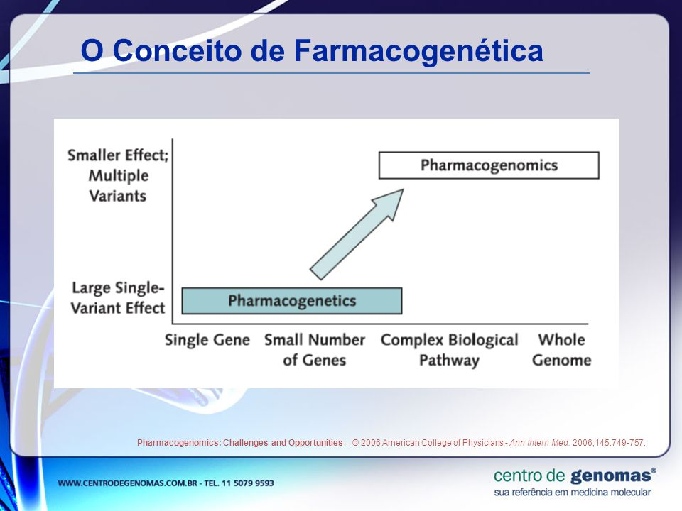 O Conceito de Farmacogenética Pharmacogenomics: Challenges and Opportunities - © 2006 American College of Physicians - Ann Intern Med. 2006;145:749-75