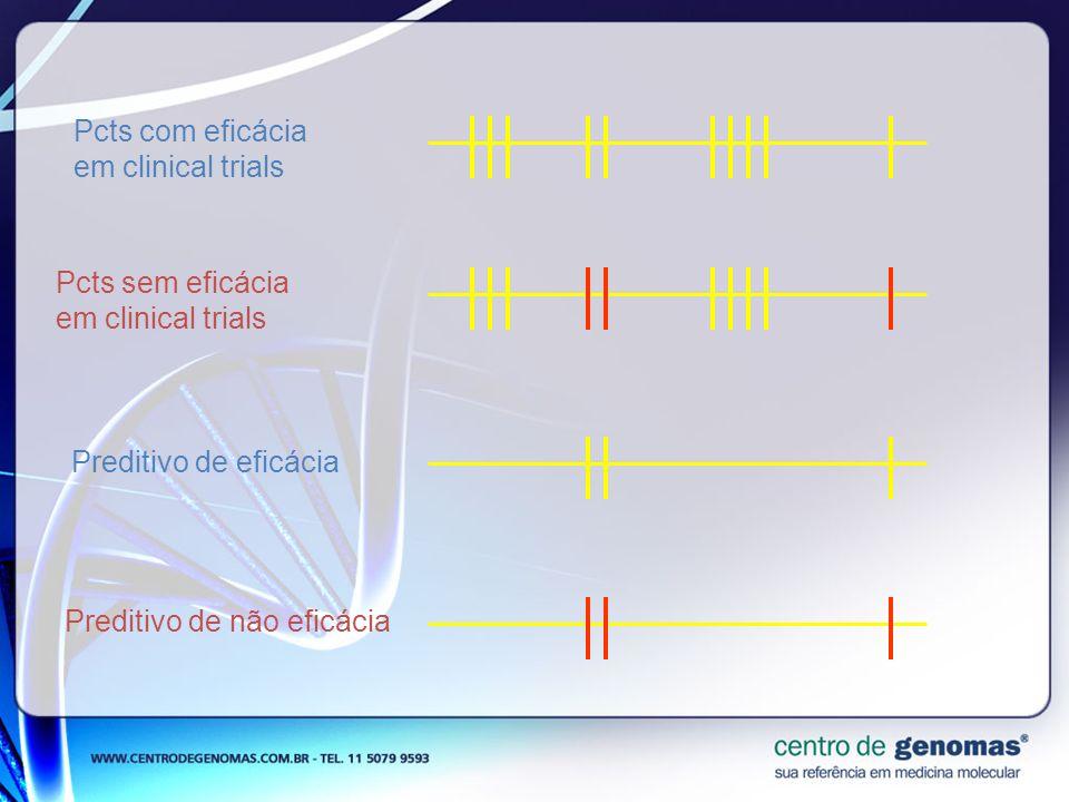 Pcts com eficácia em clinical trials Pcts sem eficácia em clinical trials Preditivo de eficácia Preditivo de não eficácia