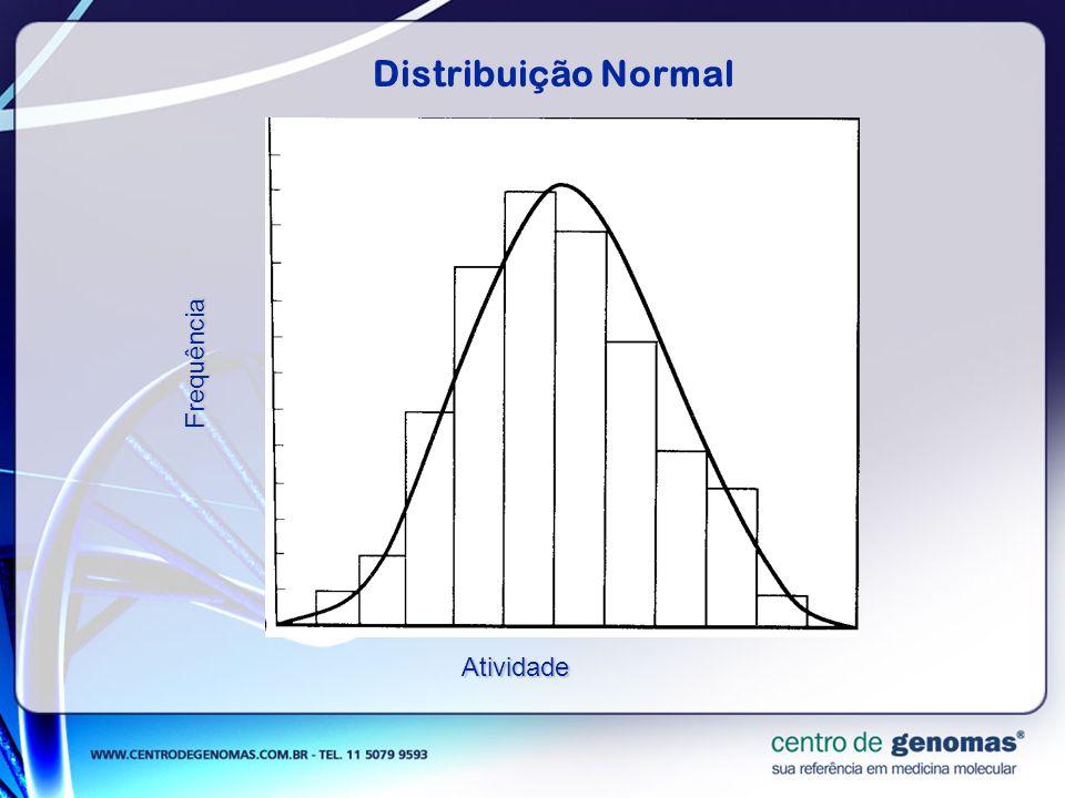 Distribuição NormalFrequência Atividade