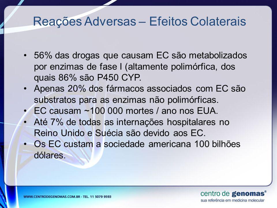 56% das drogas que causam EC são metabolizados por enzimas de fase I (altamente polimórfica, dos quais 86% são P450 CYP. Apenas 20% dos fármacos assoc