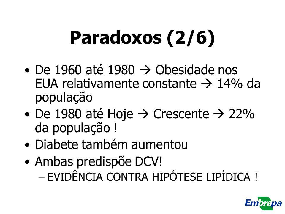 Paradoxos (2/6) De 1960 até 1980 Obesidade nos EUA relativamente constante 14% da população De 1980 até Hoje Crescente 22% da população ! Diabete tamb