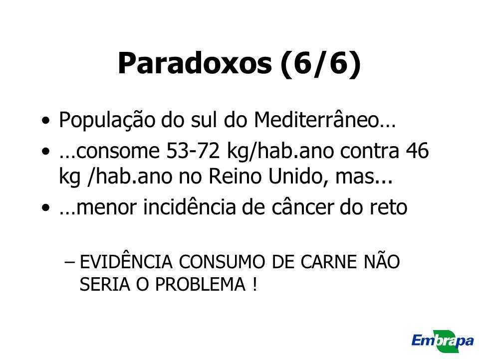 Paradoxos (6/6) População do sul do Mediterrâneo… …consome 53-72 kg/hab.ano contra 46 kg /hab.ano no Reino Unido, mas... …menor incidência de câncer d