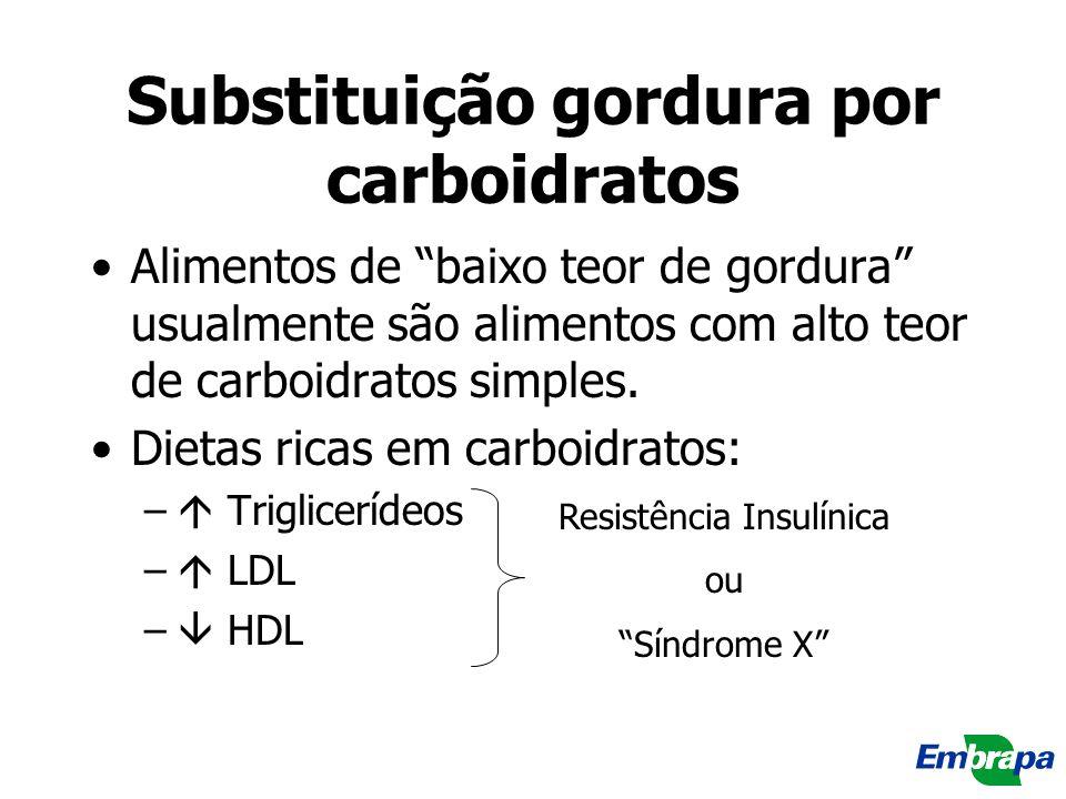 Substituição gordura por carboidratos Alimentos de baixo teor de gordura usualmente são alimentos com alto teor de carboidratos simples. Dietas ricas