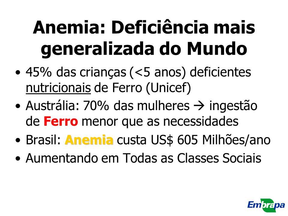 Anemia: Deficiência mais generalizada do Mundo 45% das crianças (<5 anos) deficientes nutricionais de Ferro (Unicef) Austrália: 70% das mulheres inges