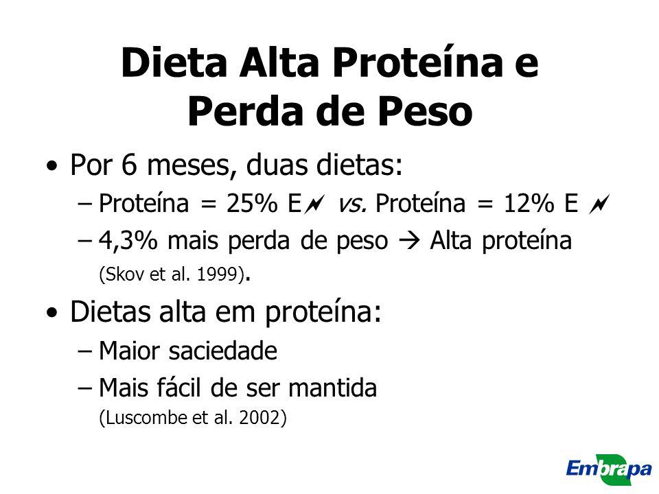 Dieta Alta Proteína e Perda de Peso Por 6 meses, duas dietas: –Proteína = 25% E vs. Proteína = 12% E –4,3% mais perda de peso Alta proteína (Skov et a