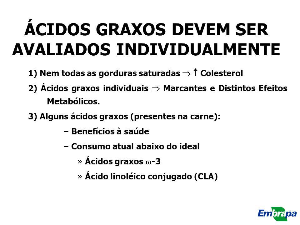 ÁCIDOS GRAXOS DEVEM SER AVALIADOS INDIVIDUALMENTE 1) Nem todas as gorduras saturadas Colesterol 2) Ácidos graxos individuais Marcantes e Distintos Efe