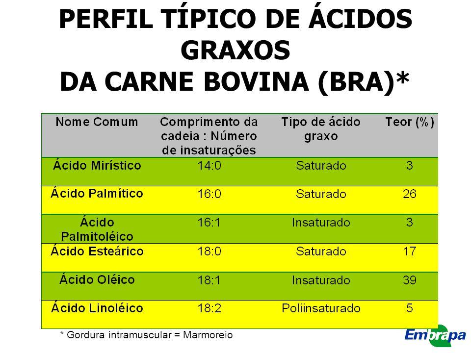* Gordura intramuscular = Marmoreio PERFIL TÍPICO DE ÁCIDOS GRAXOS DA CARNE BOVINA (BRA)*