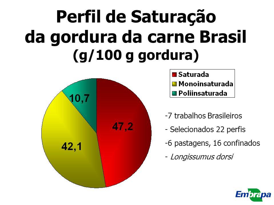 Perfil de Saturação da gordura da carne Brasil (g/100 g gordura) -7 trabalhos Brasileiros - Selecionados 22 perfis -6 pastagens, 16 confinados - Longi