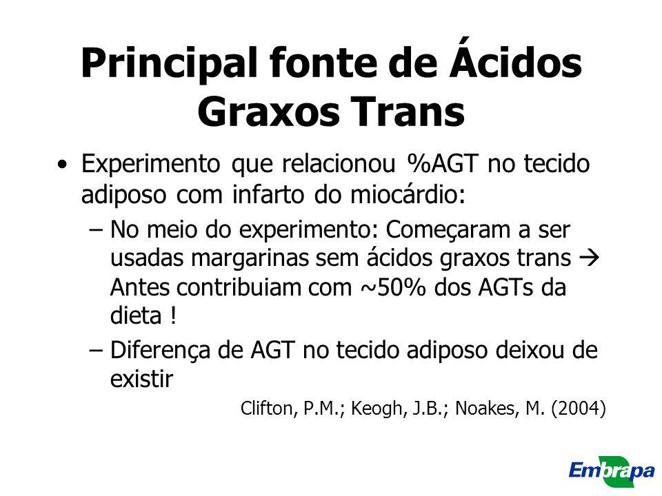 Principal fonte de Ácidos Graxos Trans Experimento que relacionou %AGT no tecido adiposo com infarto do miocárdio: –No meio do experimento: Começaram