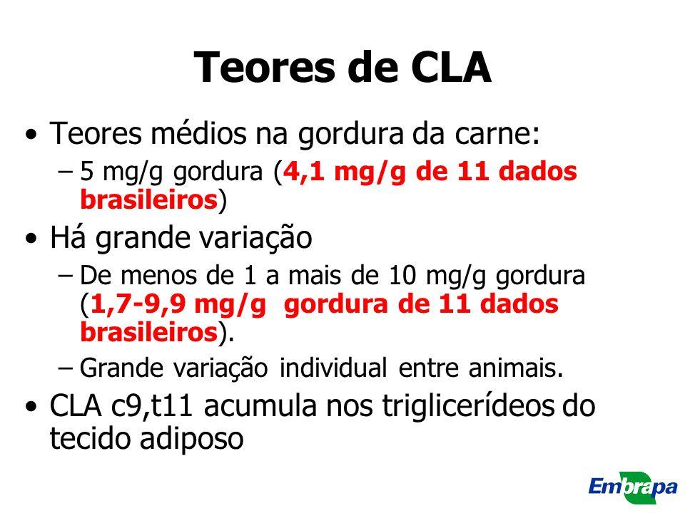 Teores de CLA Teores médios na gordura da carne: –5 mg/g gordura (4,1 mg/g de 11 dados brasileiros) Há grande variação –De menos de 1 a mais de 10 mg/