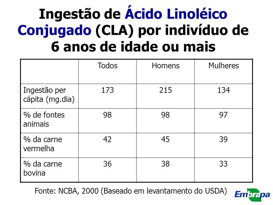 Ingestão de Ácido Linoléico Conjugado (CLA) por indivíduo de 6 anos de idade ou mais TodosHomensMulheres Ingestão per cápita (mg.dia) 173215134 % de f