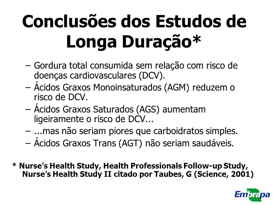 Conclusões dos Estudos de Longa Duração* –Gordura total consumida sem relação com risco de doenças cardiovasculares (DCV). –Ácidos Graxos Monoinsatura