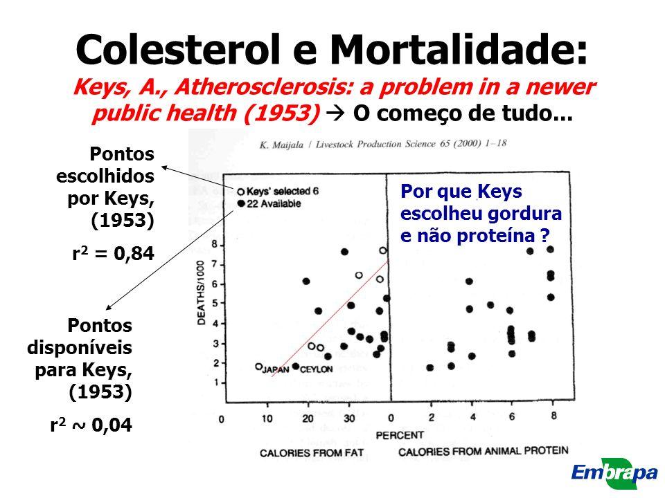 Colesterol e Mortalidade: Keys, A., Atherosclerosis: a problem in a newer public health (1953) O começo de tudo... Pontos escolhidos por Keys, (1953)