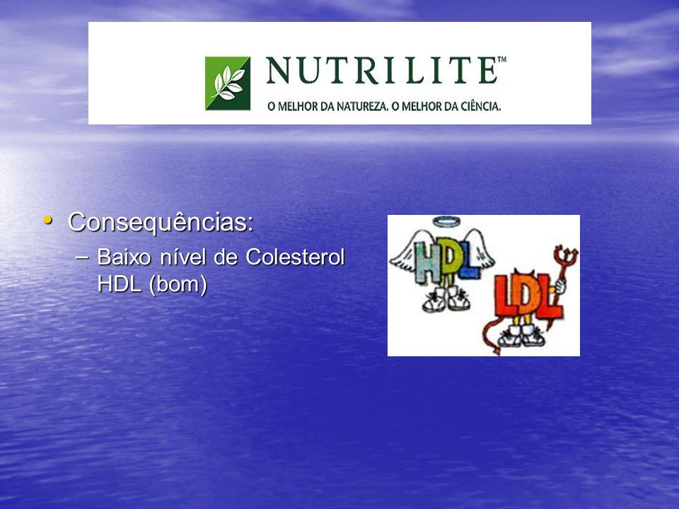 Consequências: Consequências: – Baixo nível de Colesterol HDL (bom)