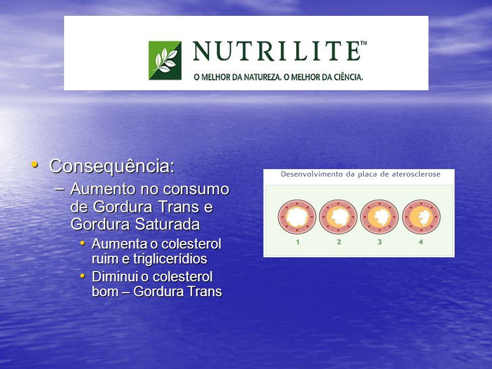 Consequência: Consequência: – Aumento no consumo de Gordura Trans e Gordura Saturada Aumenta o colesterol ruim e triglicerídios Aumenta o colesterol r