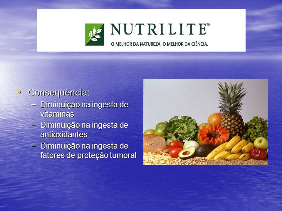 Consequência: Consequência: – Diminuição na ingesta de vitaminas – Diminuição na ingesta de antioxidantes – Diminuição na ingesta de fatores de proteç