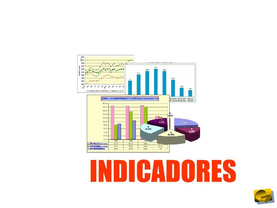 INDICADORES Em todo o texto da ISO 9001 não existe a palavra Indicador.