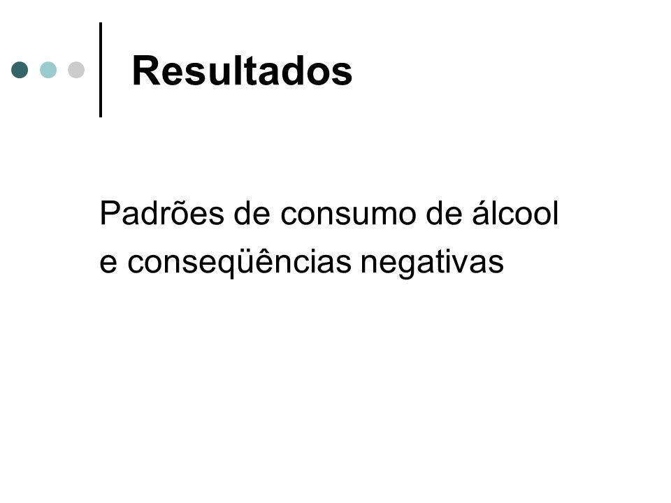 Resultados Padrões de consumo de álcool e conseqüências negativas