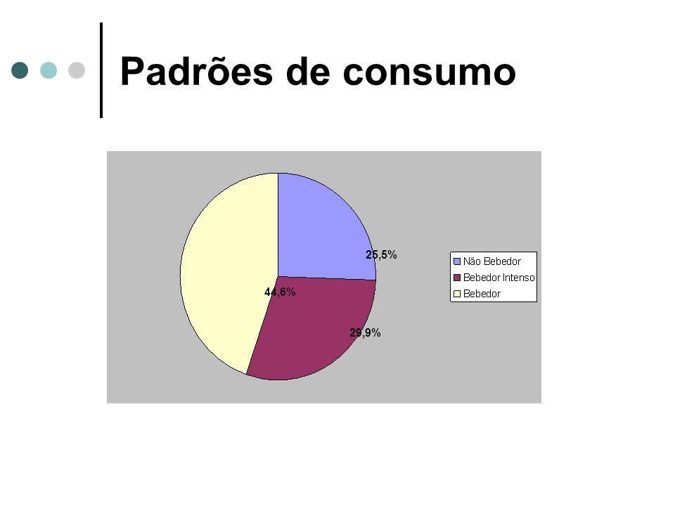 Padrões de consumo 25,5% 44,6% 29,9%
