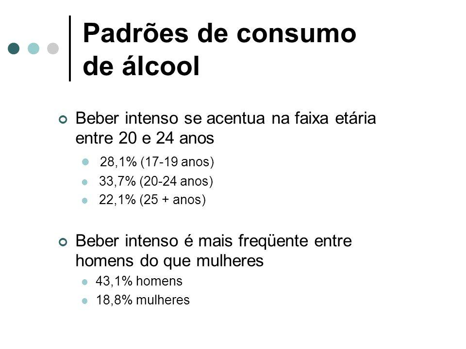 Padrões de consumo de álcool Beber intenso se acentua na faixa etária entre 20 e 24 anos 28,1% (17-19 anos) 33,7% (20-24 anos) 22,1% (25 + anos) Beber