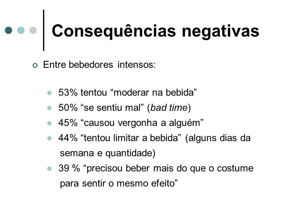 Consequências negativas Entre bebedores intensos: 53% tentou moderar na bebida 50% se sentiu mal (bad time) 45% causou vergonha a alguém 44% tentou li