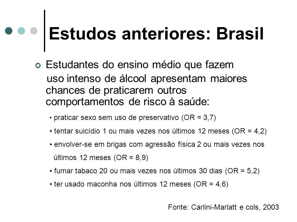 Estudos anteriores: Brasil Estudantes do ensino médio que fazem uso intenso de álcool apresentam maiores chances de praticarem outros comportamentos d