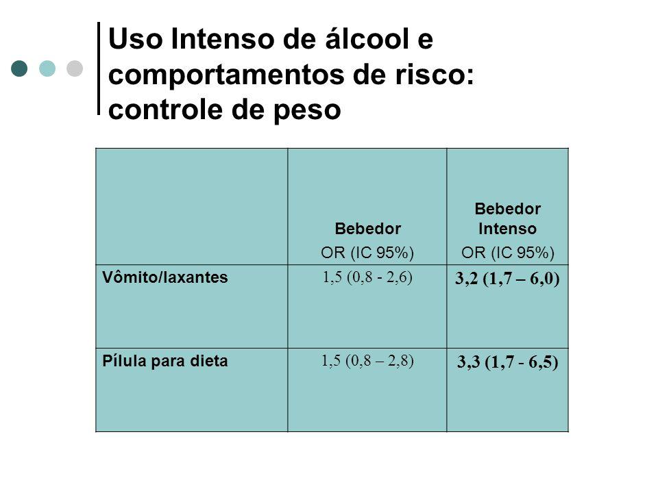 Uso Intenso de álcool e comportamentos de risco: controle de peso Bebedor OR (IC 95%) Bebedor Intenso OR (IC 95%) Vômito/laxantes 1,5 (0,8 - 2,6) 3,2