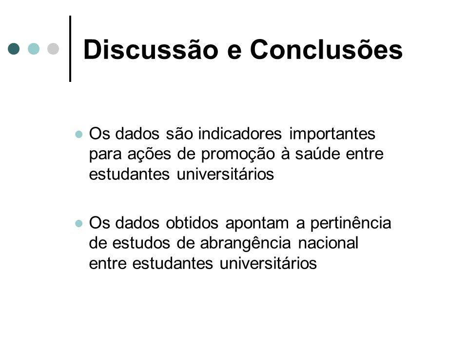 Discussão e Conclusões Os dados são indicadores importantes para ações de promoção à saúde entre estudantes universitários Os dados obtidos apontam a