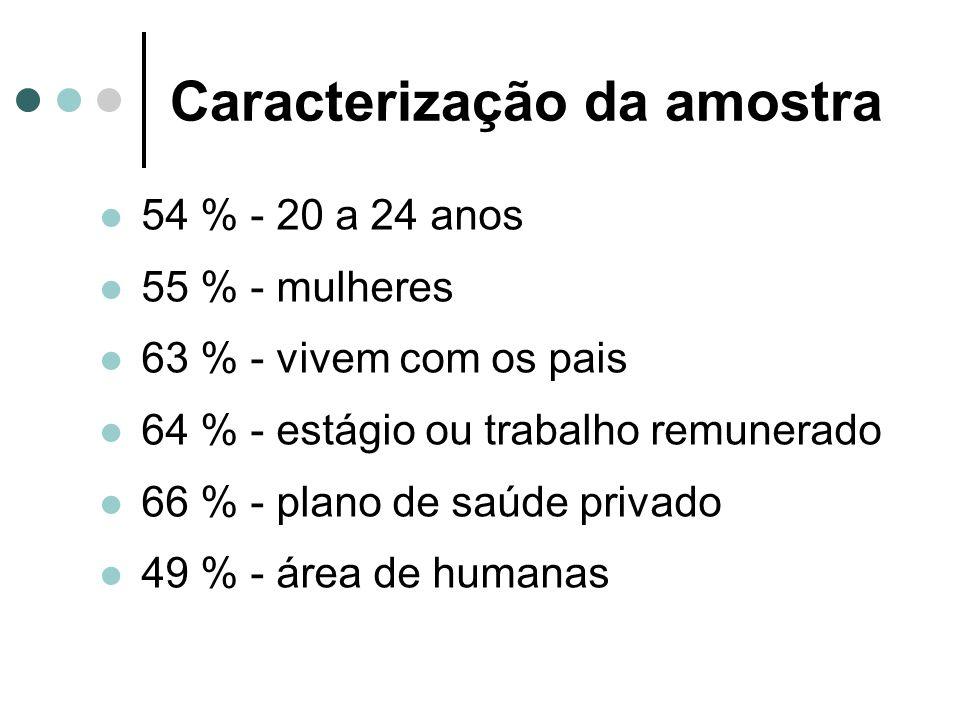 Caracterização da amostra 54 % - 20 a 24 anos 55 % - mulheres 63 % - vivem com os pais 64 % - estágio ou trabalho remunerado 66 % - plano de saúde pri