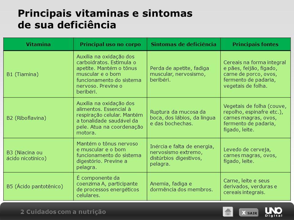 X SAIR Principais vitaminas e sintomas de sua deficiência VitaminaPrincipal uso no corpoSintomas de deficiênciaPrincipais fontes B1 (Tiamina) Auxilia na oxidação dos carboidratos.