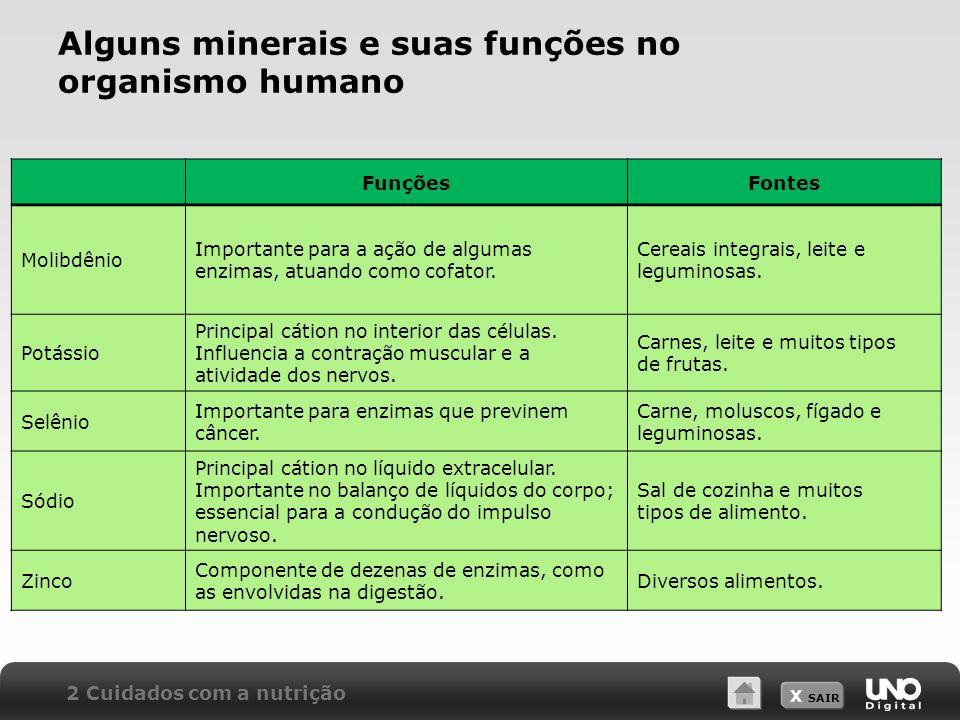 X SAIR Alguns minerais e suas funções no organismo humano FunçõesFontes Molibdênio Importante para a ação de algumas enzimas, atuando como cofator.