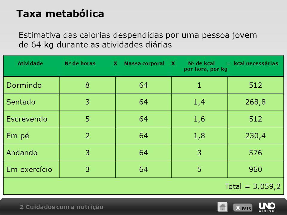 X SAIR Taxa metabólica Estimativa das calorias despendidas por uma pessoa jovem de 64 kg durante as atividades diárias Atividade N o de horas X Massa corporal X N o de kcal = kcal necessárias por hora, por kg Dormindo8641512 Sentado3641,4268,8 Escrevendo5641,6512 Em pé2641,8230,4 Andando3643576 Em exercício3645960 Total = 3.059,2 2 Cuidados com a nutrição