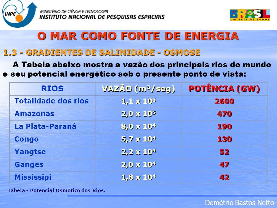 Demétrio Bastos Netto 1.3 - GRADIENTES DE SALINIDADE - OSMOSE A Tabela abaixo mostra a vazão dos principais rios do mundo e seu potencial energético s
