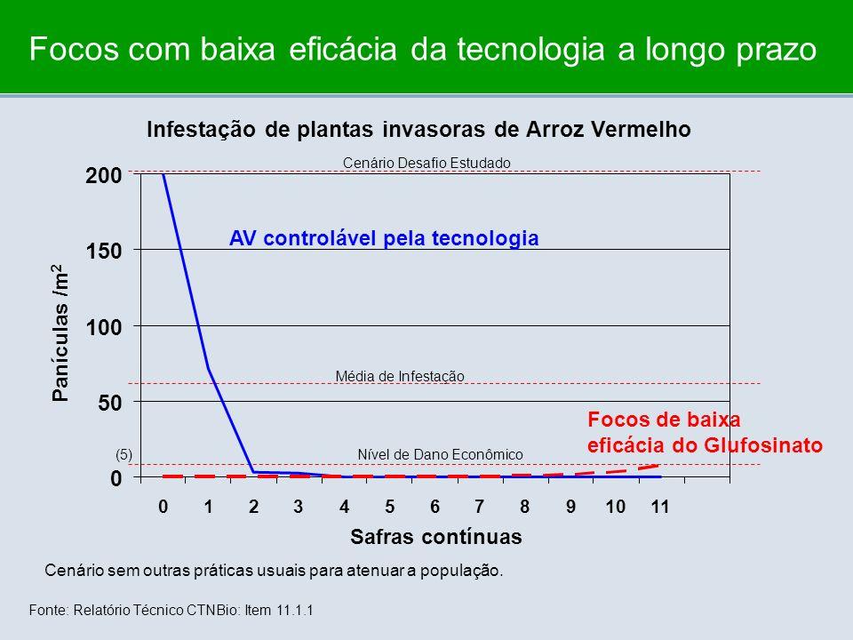 Focos com baixa eficácia da tecnologia a longo prazo Nível de Dano Econômico Cenário sem outras práticas usuais para atenuar a população. Média de Inf