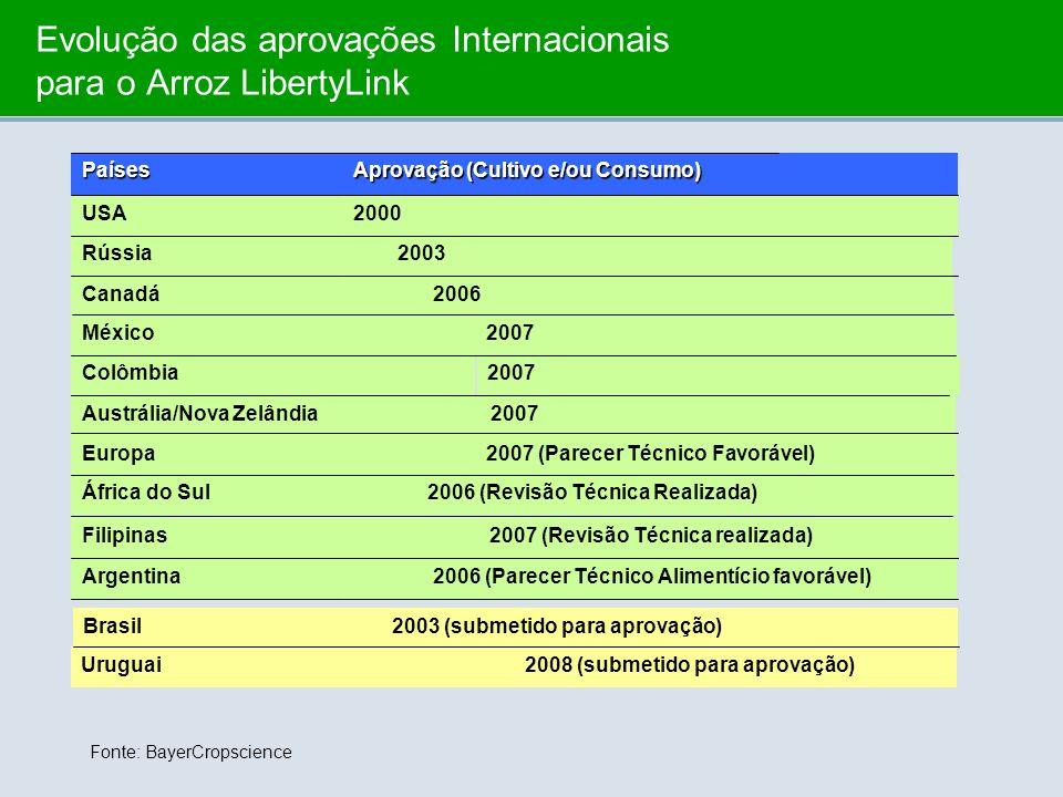 Evolução das aprovações Internacionais para o Arroz LibertyLink 2007Austrália/Nova Zelândia 2007 (Revisão Técnica realizada)Filipinas 2007 (Parecer Té